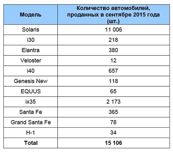 Таблица продаж Хендай в сентябре