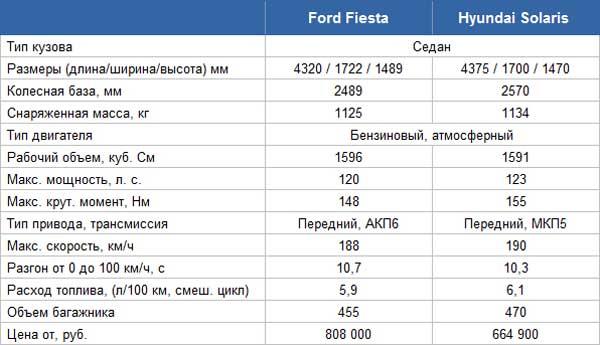 Таблица технических характеристик Форд Фиеста и Хендай Солярис